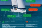 Monohull Pros and Cons